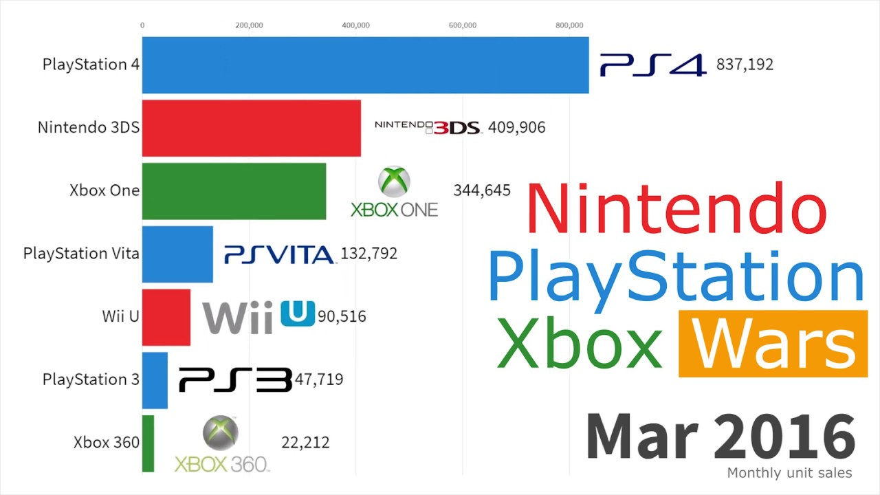 Trade in Consoles | Sell Games Consoles | Decluttr